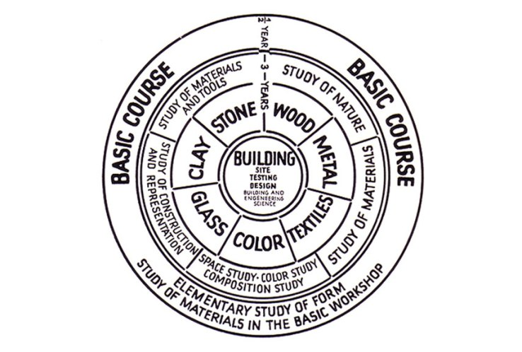 Curiculum-Wheel-of-the-Bauhaus-School.-Image-via-cramertolboe.com_.jpg